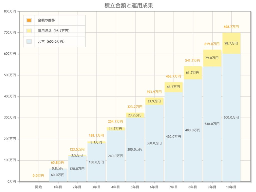 金融庁 資産運用シミュレーション